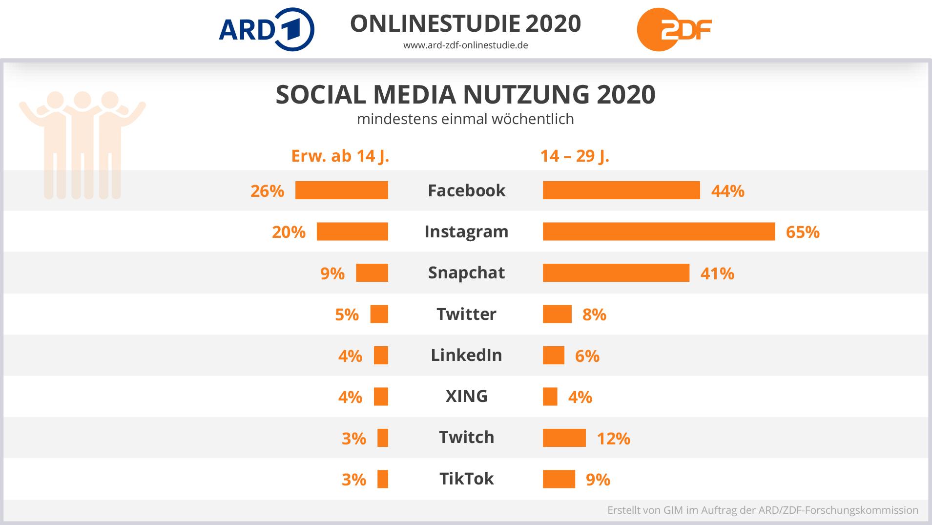 Social Media Nutzung im Überblick